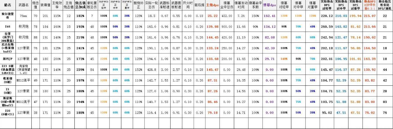 碧蓝航线前排舰船炮击性价比分析[多图]