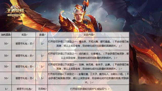 王者荣耀感恩节活动超级福利,怎么免费得到永久英雄?[多图]图片5