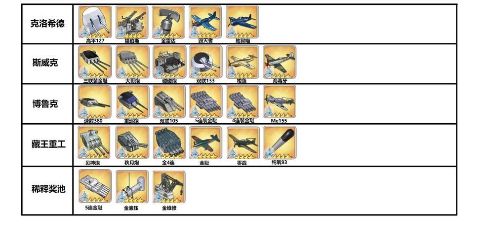 碧蓝航线金色武器哪个箱子容易出?金色武器设备开箱对应表[图]