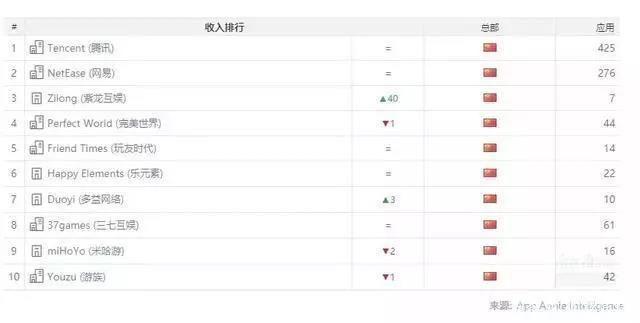 梦幻模拟战手游喜迎畅销榜前十:七麦数据显示从未掉出前10[多图]图片4