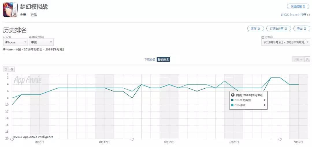 梦幻模拟战手游喜迎畅销榜前十:七麦数据显示从未掉出前10[多图]图片2