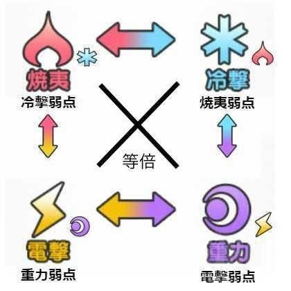 爱丽丝机甲4大属性克制是什么样的?属性克制关系详解[图]图片1